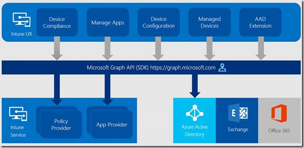 Automation of Microsoft Intune via Microsoft Graph API – an