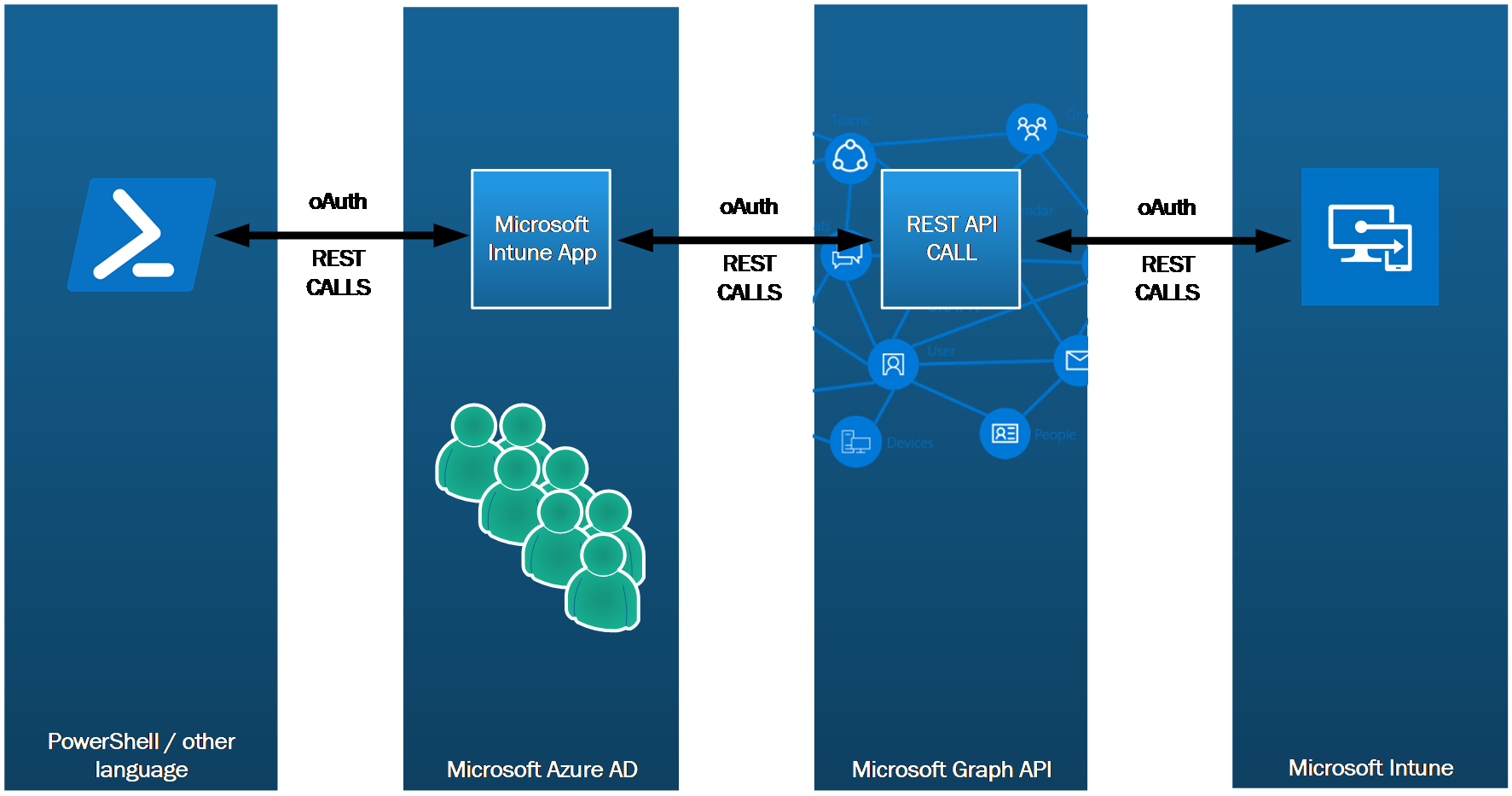 How to use PowerShell to access Microsoft Intune via