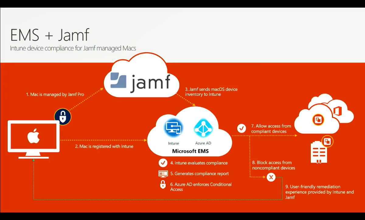 Jamf pro and microsoft ems better together part 1 enterprise flow integration between jamf and microsoft ems ccuart Images